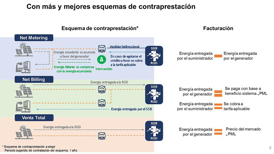 USUARIOS DE ENERGÍA SOLAR PODRÁN VENDER EXCEDENTE A CFE